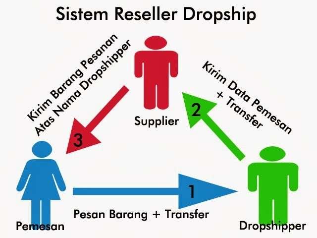 Pengertian Reseller : Apa Itu Reseller?
